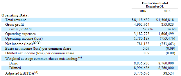 The summary financials show a young company that has achieved year-over-year revenue growth of 438% has recently turned profitable and has strong profit and EBITDA margins