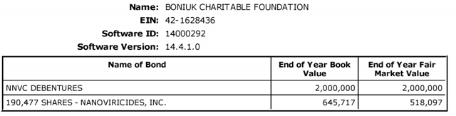 Virtually, all of BCF's assets from its 2014 990 filing consisted of investments in convertible debentures and equity in a company called NanoViricides, Inc. (NNVC), a company which Boniuk has sat as director since May 2013