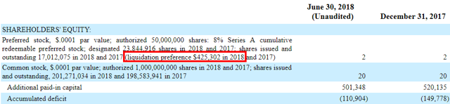 This item alone would render common shareholders in a negative equity position in a liquidation scenario as of the latest balance sheet.