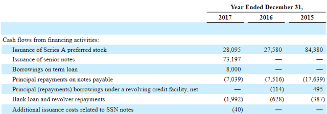 So how has the company managed to meet its generous preferred dividend payments (not to mention the common stock buybacks and common stock dividends)? Largely through the issuance of debt and yet more preferred stock: